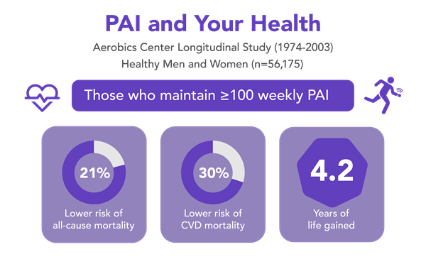 Personal Activity Intelligence (PAI) and Your Health