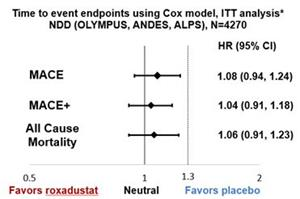 Time to event endpoints using Cox model, ITT analysis* NDD (OLYMPUS, ANDES, ALPS), N=4270*ITT analysis agreed with the FDA
