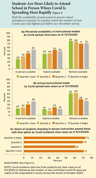 Students Are More Likely to Attend School in Person Where Covid Is Spreading Most Rapidly  Both the availability of and actual in-person school attendance is greater in counties where the number of new Covid cases was highest just before our November survey.