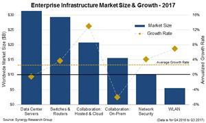 Enterprise Spending