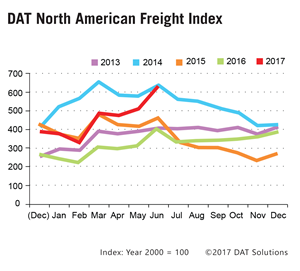 DAT Freight Index: June Caps Off Hot Stretch for Spot Truckload Freight