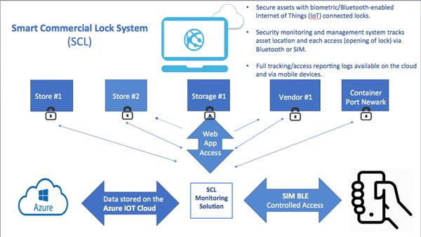 BIO-key Debuts Robust Biometric/Bluetooth Carabiner Locks