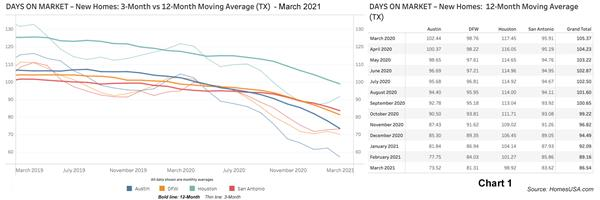 Chart 1: Texas New Homes: Days on Market - March 2021