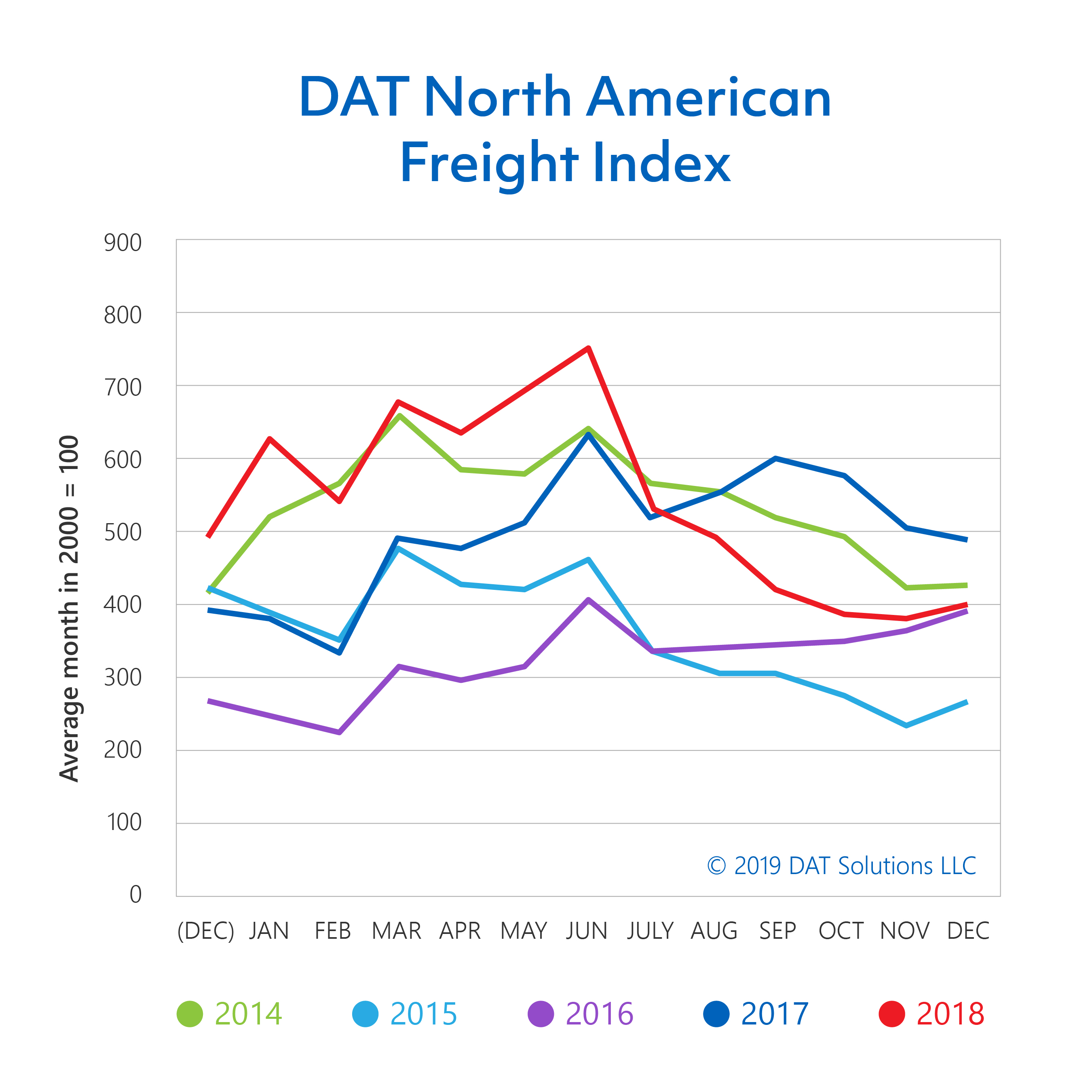 DAT-freight-index-final-02