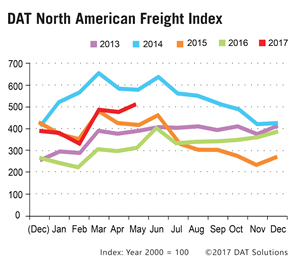 DAT North American Freight Index, May 2017