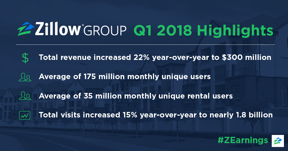 ZGEarnings_2018_q1Highlights_FB