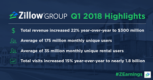 Zillow Group Q1 2018 Earnings Highlights