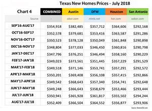 Chart 4 - Texas New Homes Sales Prices through July 2018   HomesUSA.com