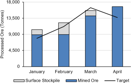 Processed Ore Tonnage – Actual vs. Target