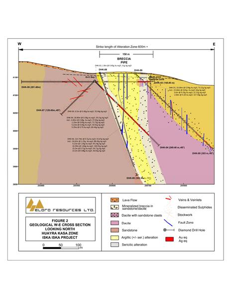 Geological W-E Cross Section, looking north, Huayra Kasa Zone, Iska Iska Project