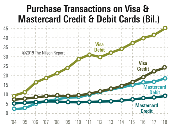 Visa & Mastercard Purchse Transactions 2018 The Nilson Report