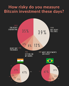 51% of all respondents were still optimistic about bitcoin investment, while 41% of respondents showed a negative stance. India looked at Bitcoin investment in a more positive light than other parts of the world.