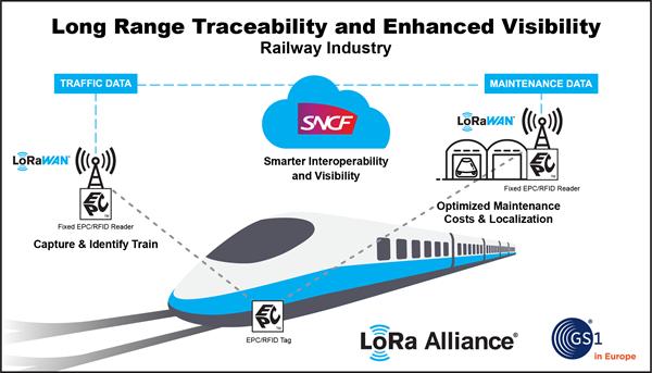 LoRa Alliance - GS1 - Railway Inforgraphic