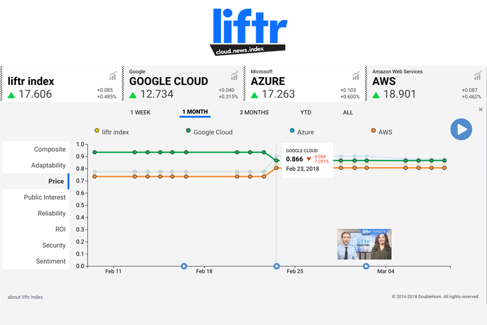 Liftr-Index-categories