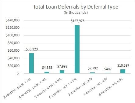 Total Loan Deferrals by Deferral Type
