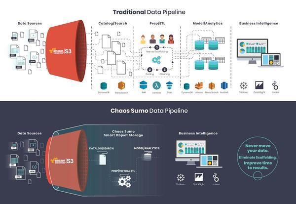 Chaos Sumo Data Pipeline