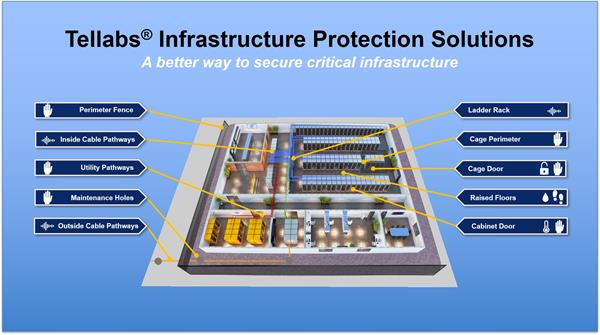 tellabs infrastructure protection solutions ips 16x9.png