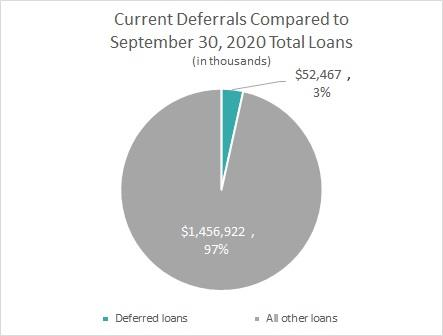Current Deferrals Compared to September 30, 2020 Total Loans (in thousands)