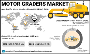 Motor Graders Market to Reach US$ 5,842 9 Mn by 2026