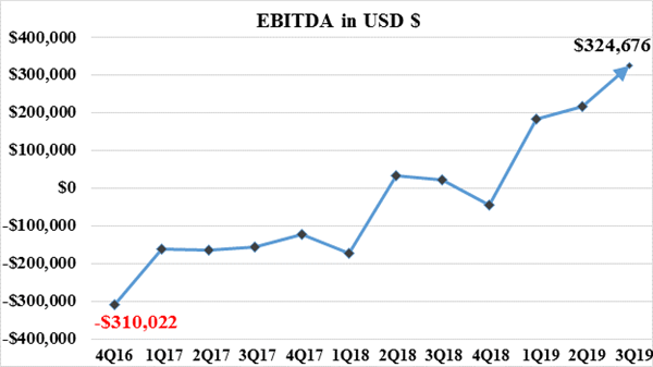 EBITDA in USD $