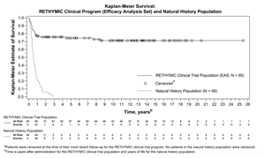Kaplan-Meier Survival: RETHYMIC Clinical Program (Efficacy Analysis Set) and Natural History Population