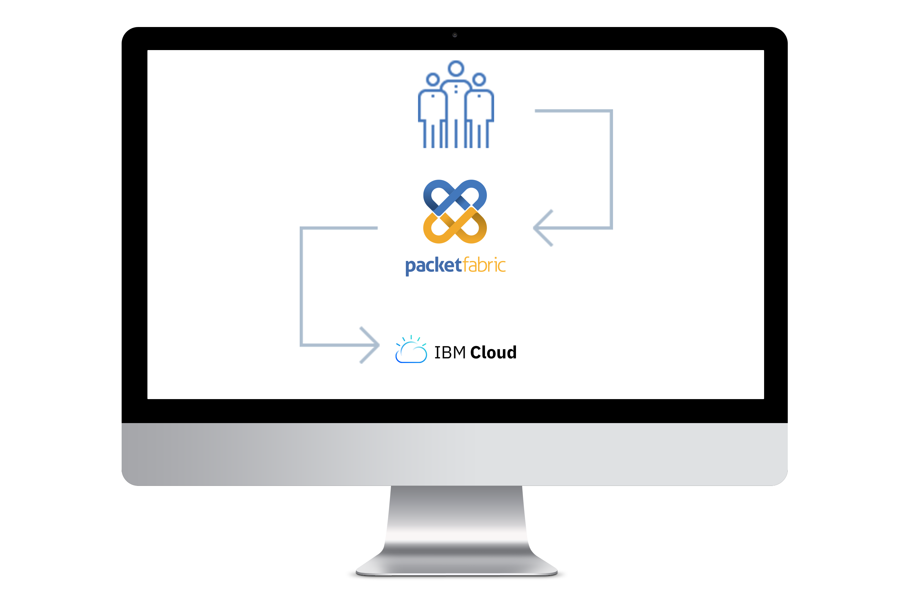 PacketFabric offers direct, secure access to IBM Cloud