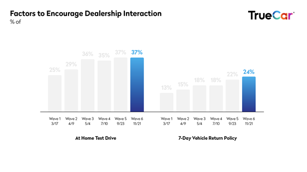 TrueCar-Covid-study-wave6-impact on dealership interaction