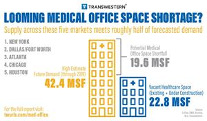 DEMAND FOR MEDICAL OFFICE SPACE THROUGH 2019 LIKELY TO