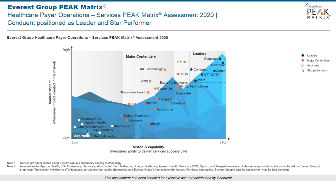Healthcare Payer Operations: Conduent positioned as Lead and Star Performer on Everest PEAK Matrix®.