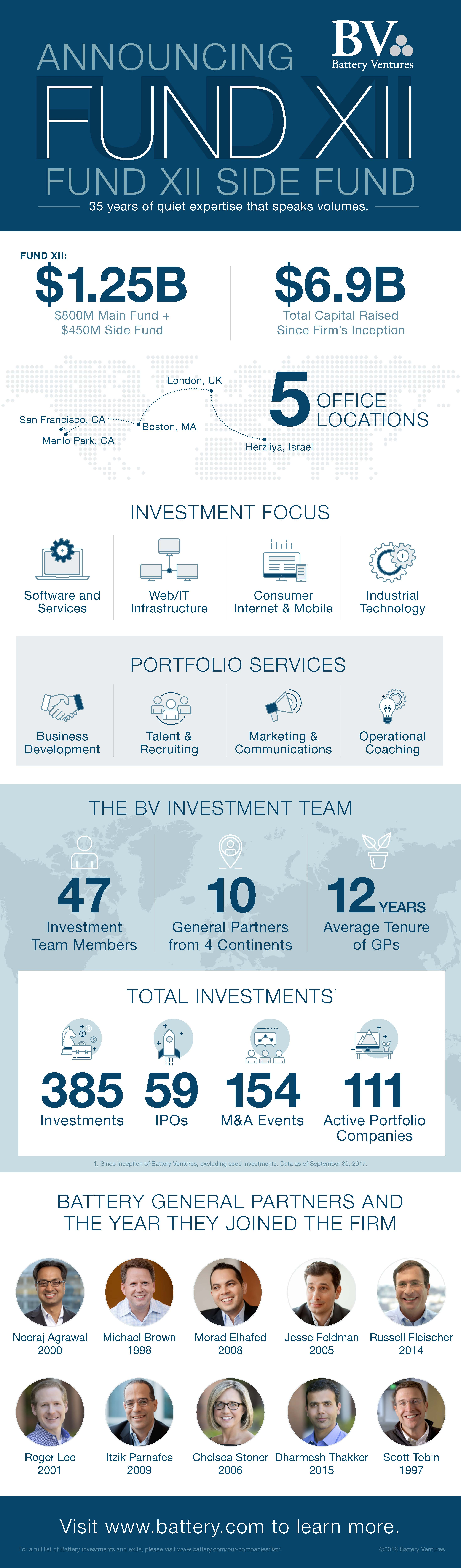 Battery Ventures Infographic