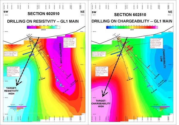 Section 602510, Drilling on Resistivity and Chargeability, GL1 Main Zone