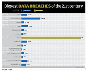 Biggest Data Breaches of the 21st century