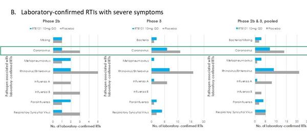 Figure 1B. Laboratory-confirmed RTIs with severe symptoms