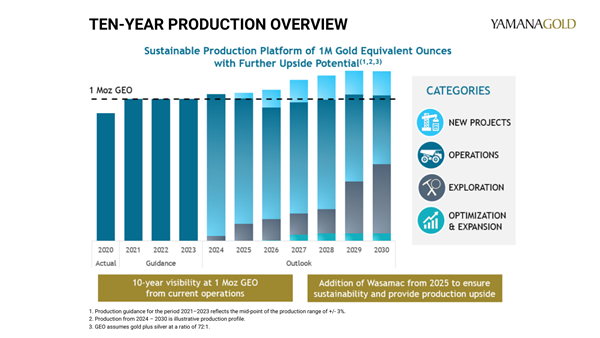 TEN-YEAR PRODUCTION OVERVIEW