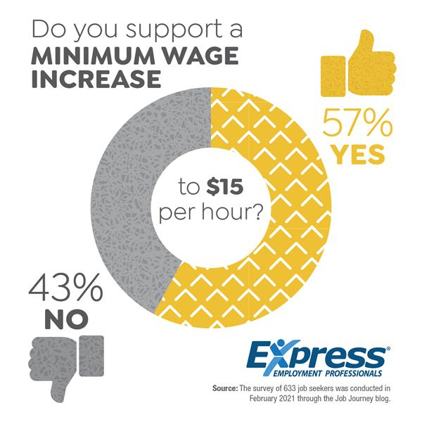 Do Workers Support a $15 Minimum Wage?