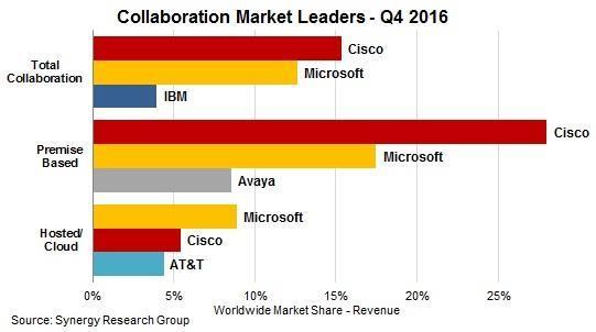 Collaboration Market Leaders