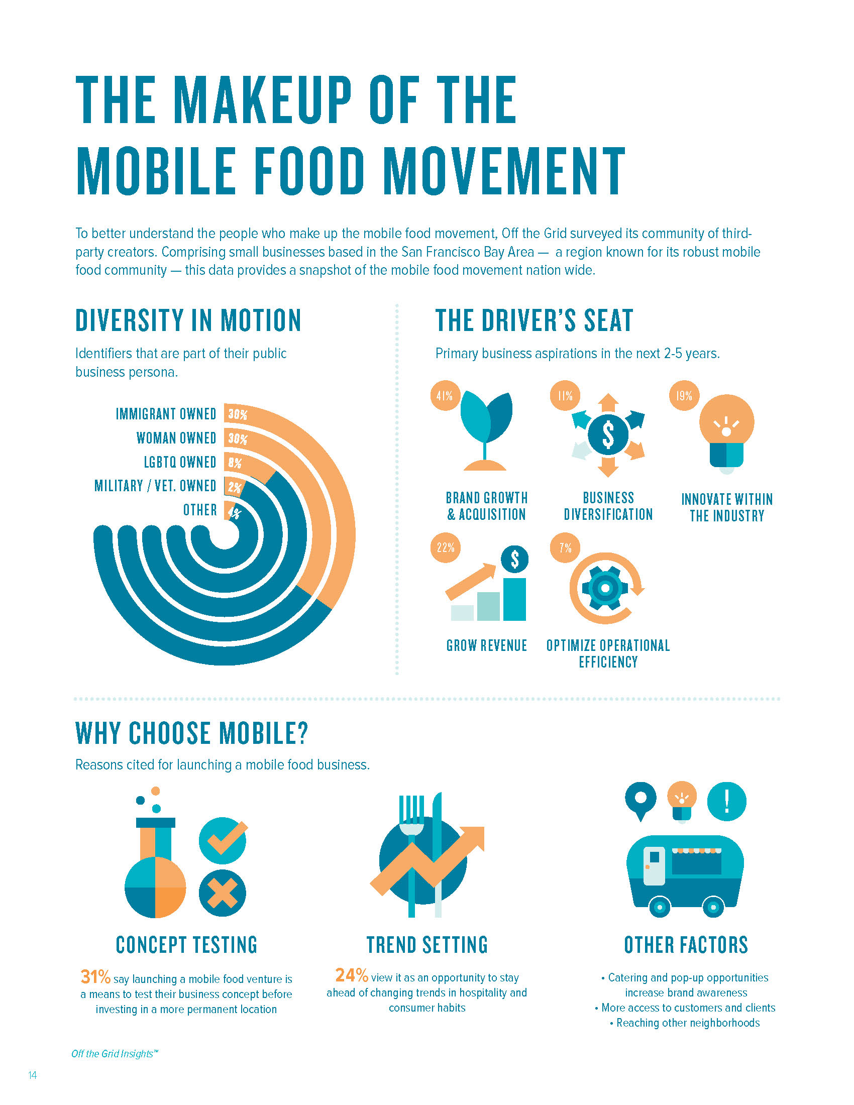 Makeup of the Mobile Food Movement