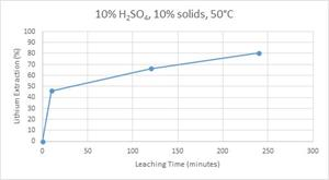Extraction Curve for Reduced Sample, DCH-05