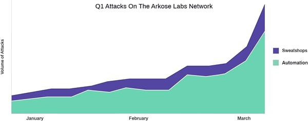 Arkose – Q2 2020 Fraud Report