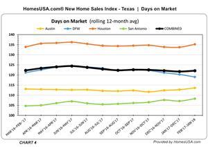 Texas - New Homes Days on Market Tracked - HomesUSA.com