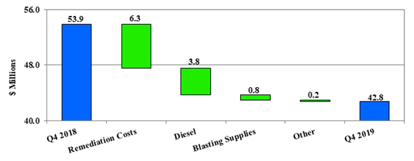 Kumtor 4th Quarter Mining Costs Including Capitalized Stripping