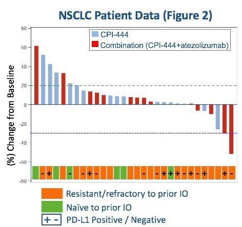 Corvus Pharmaceuticals Announces Interim Results Demonstrating Anti Tumor Activity Of Cpi 444 In Renal And Lung Cancer Patients Resistant Or Refractory To Prior Pd L 1 Treatment Nasdaq Crvs