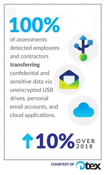 100% of Dtex assessments detected sensitive and confidential data transfers taking place via unencrypted and encrypted USB drives, personal email accounts, and cloud applications. This was an increase of 10% over 2018, which looked at transfer via unencrypted USBs only.