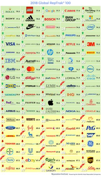 2018 Global RepTrak 100 - The Most Reputable Companies Worldwide