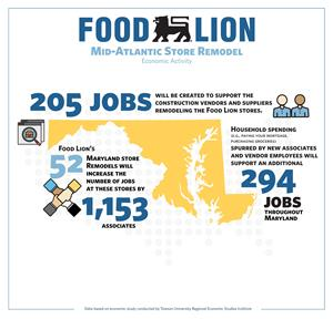 Food Lion hires more than 1,150 new associates in 52 remodeled Maryland stores