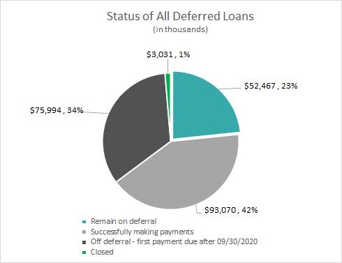 Status of All Deferred Loans (in thousands)