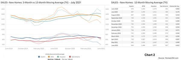 Chart 2: Texas New Home Sales - June 2021