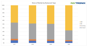 Holiday Season Analysis of 2020 restaurant gift card sales (Paytronix Annual Gift Card Sales Report)