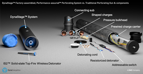 DynaStage™ Factory-assembled, Performance-assured™ Perforating System vs. Traditional Perforating Gun & components