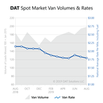 Freight Index-Aug2019-spot market volume rate